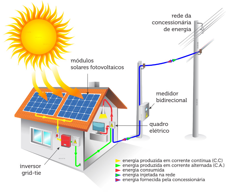 EsquemaSolarGridTie_2